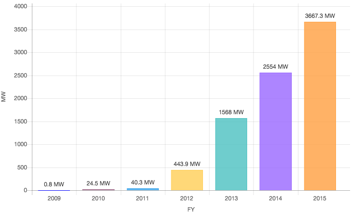 solar-delivery-records.png